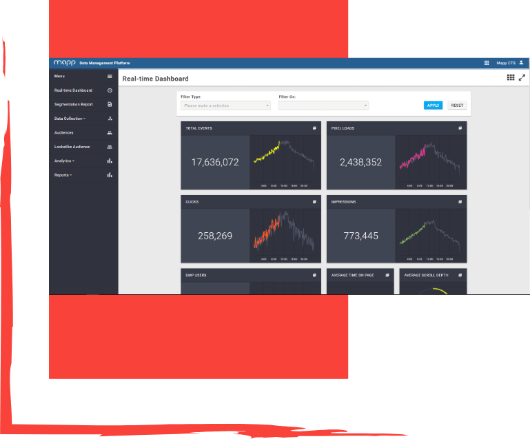 Echtzeit-basierte Daten-Dashboards