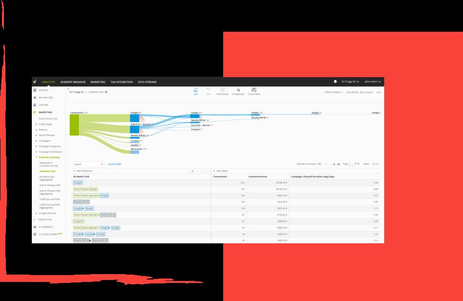 Visual funnel e analisi del customer journey