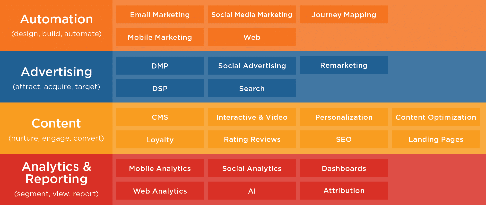 How to Optimize your Marketing Technology Stack with Unified