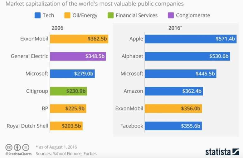 most-valuable-companies